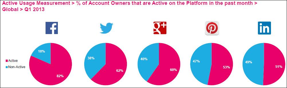 Porcentaje de usuarios activos